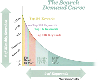 Long Tail Keywords and Search Traffic - via MOZ
