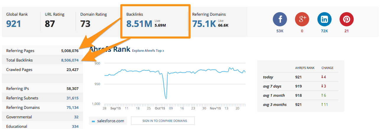 How to Build a Strong Backlink Profile