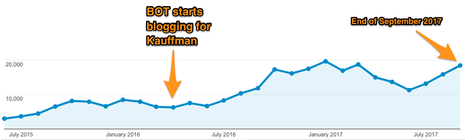 kauffman-gas-case-study-featured-snippet-total-website-traffic.png