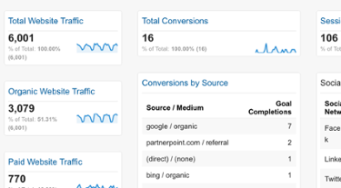 Free Google Analytics Dashboard: See a Snapshot of Your Site Performance